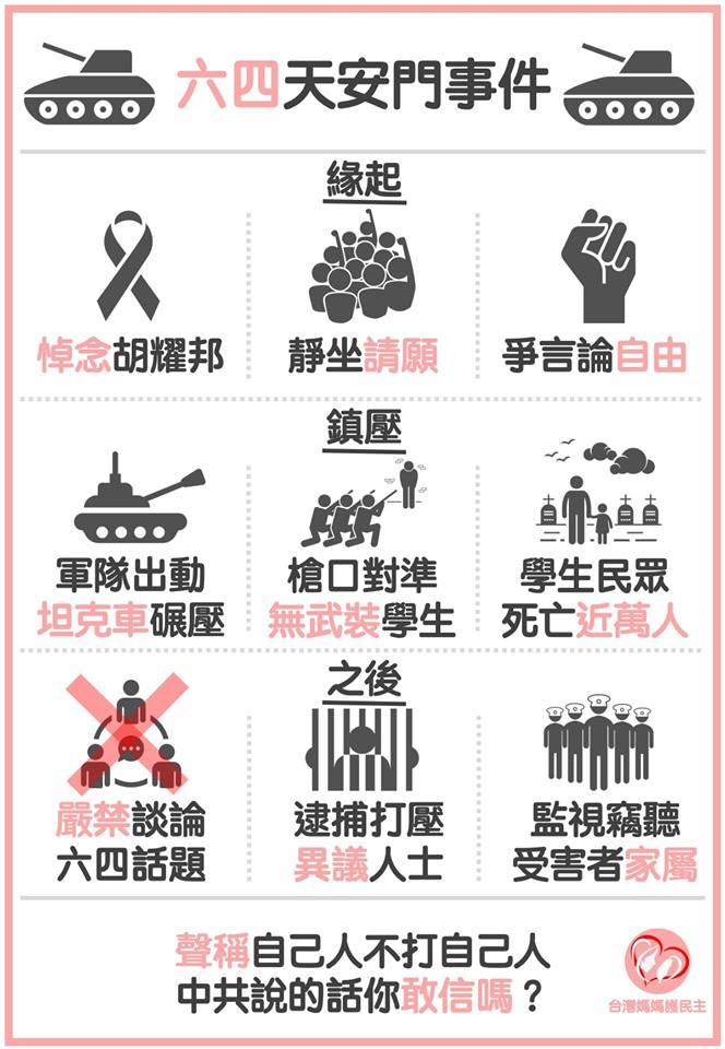 臉書粉絲專頁「台灣媽媽護民主」用1張圖表說明六四事件原委,並告誡台灣民眾中國不可相信。(圖擷取自台灣媽媽護民主)