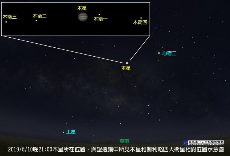 木星位置示意圖。(台北市立天文館提供)
