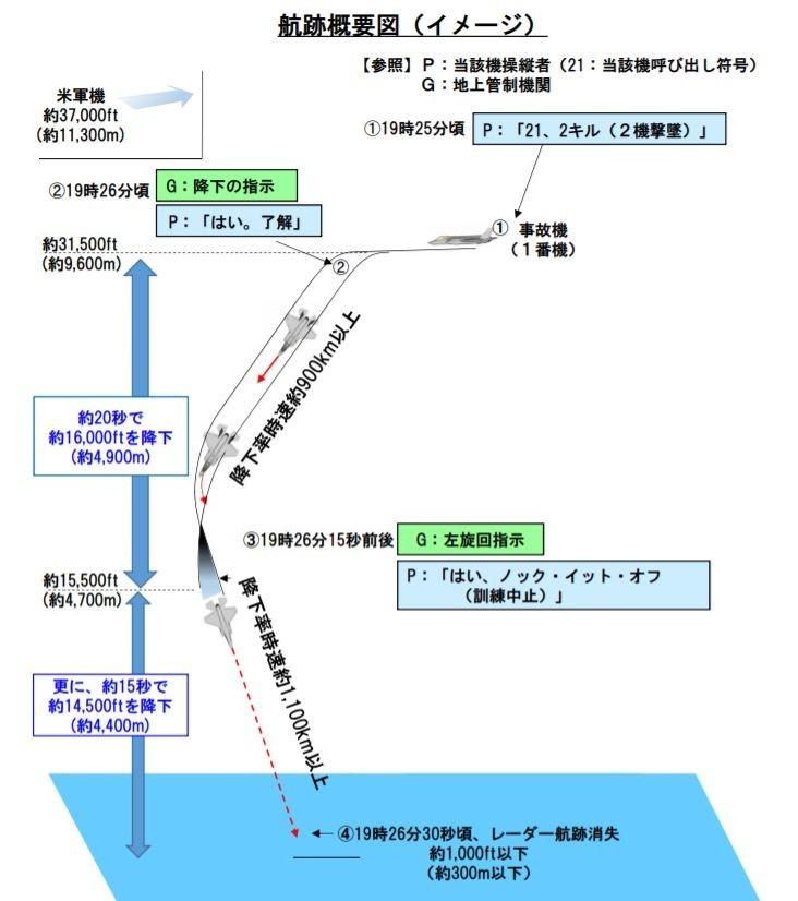 航空自衛隊還原F-35A墜海前一刻航跡狀況。(圖擷自航空自衛隊報告)