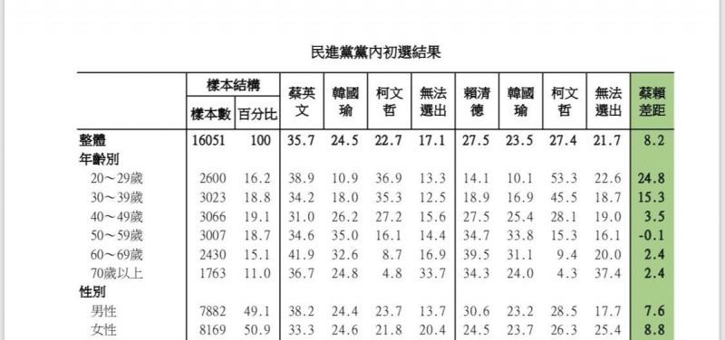 民進黨總統初選民調樣本年齡交叉分析。(記者楊淳卉翻攝)
