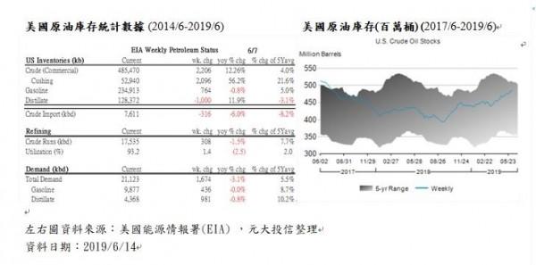消息面影響、國際油價上演大驚奇 投信:勿過度追價