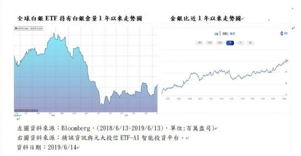 金價飆、白銀漲 投信:投資銀價小撇步「買黑不買紅」