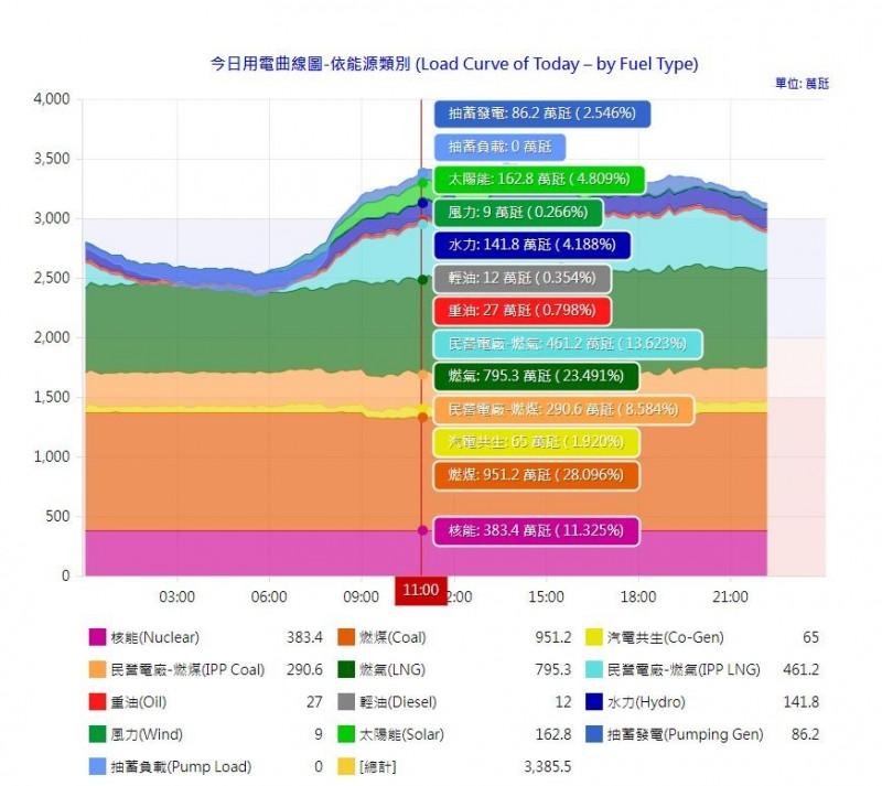 今天中午11點綠能發電量罕見超過核能發電。(圖擷取自台電系統各機組發電量動態資料)