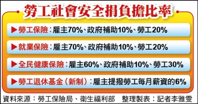 勞工社會安全捐負擔比率