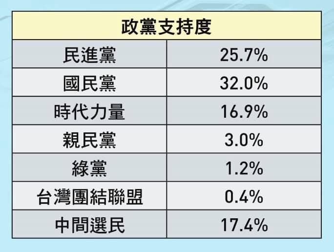 王浩宇搶先公布綠黨明要發布的政黨支持度民調。(圖擷取自王浩宇臉書)