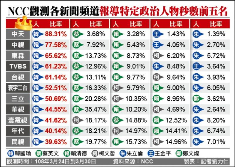 NCC觀測各新聞頻道報導特定政治人物秒數前五名