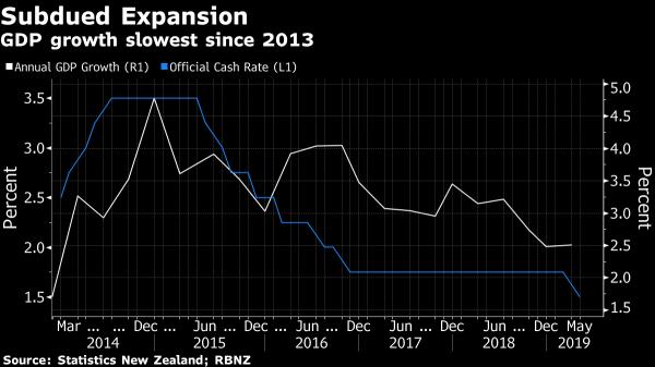 紐西蘭首季GDP增速創5年新低 年底前至少再降息1次