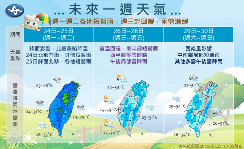 中央氣象局製圖說明未來一週溫度和雨勢。(擷取自「報天氣-中央氣象局」臉書)