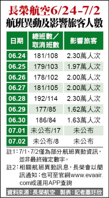 長榮航空6/24-7/2航班異動及影響旅客人數