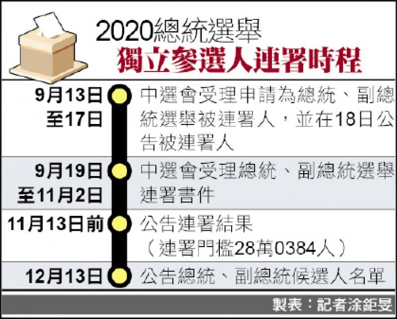 獨立總統參選人 須28萬384人連署