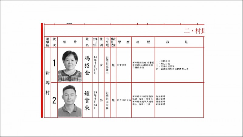 本屆新埤村長選舉,由馮招金與鍾貴來兩人競選。(記者邱芷柔翻攝)