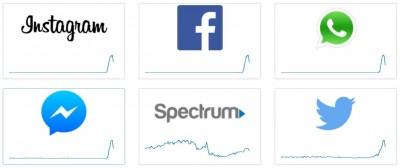 根據診斷網站資料,FB、IG、Twitter、WhatsApp都在今晚當機。(擷取自「downdetector」網站)