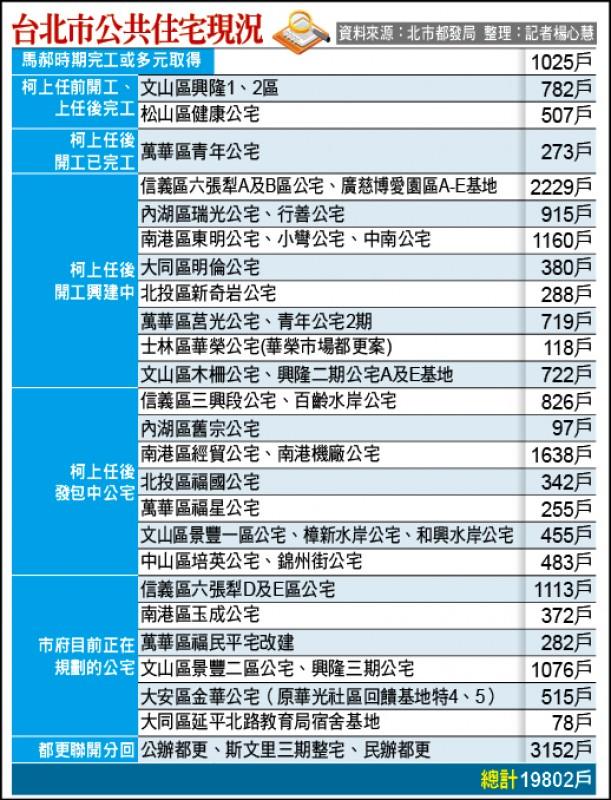 台北市公共住宅現況