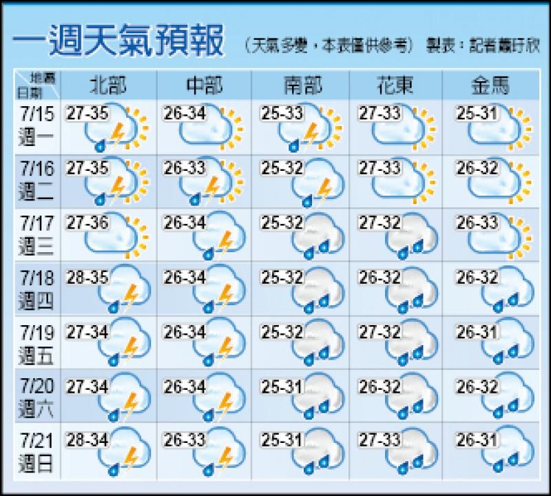 一週天氣預報