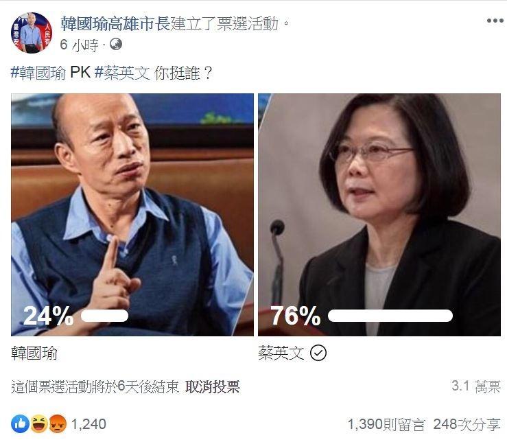 韓國瑜將代表國民黨參選2020總統,有挺韓粉專舉辦「韓國瑜對決蔡英文」你挺誰的投票,沒想到蔡英文以76%狂勝韓國瑜的24%。(圖擷取自臉書粉專「韓國瑜高雄市長」)