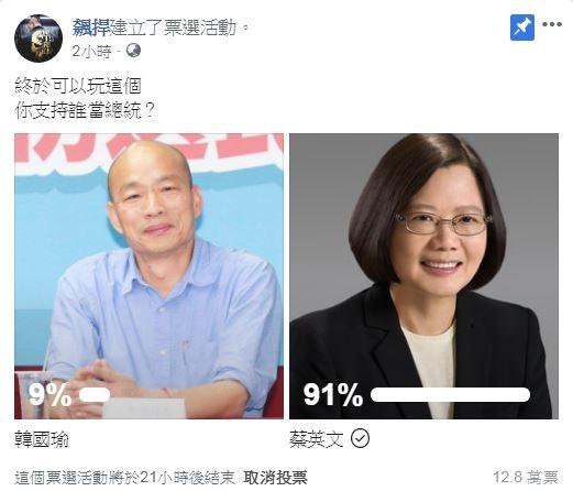 館長今下午發起投票,竟發現韓國瑜的支持度僅9%。(圖擷取自飆悍臉書)