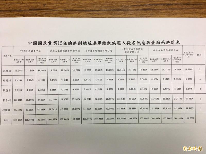 國民黨總統初選民調結果今天揭曉。(記者林良昇攝)