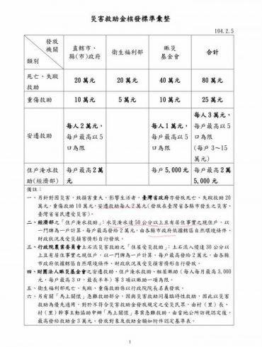 黃創夏發文所附的「災害救助金核發標準彙整」表格。(資料取自黃創夏臉書)