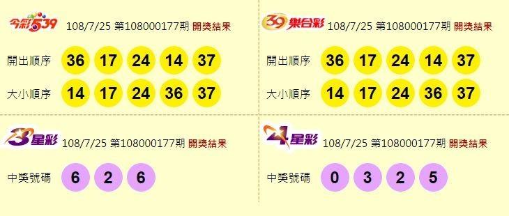 今彩539、39樂合彩、3星彩和4星彩開獎號碼。(圖擷取自台灣彩券官網)