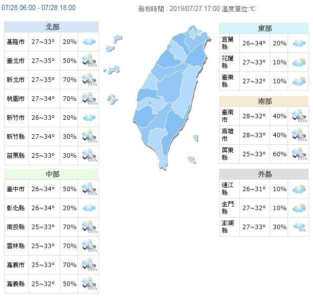 氣溫方面,明天各地高溫約32到35度,沒下雨時較悶熱,戶外活動請多補充水分。(擷取自中央氣象局)