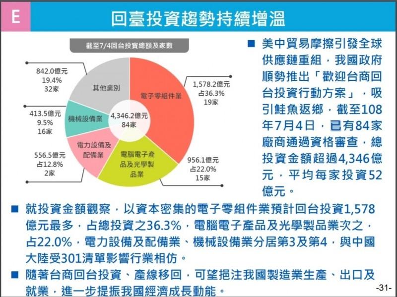 行政院政委龔明鑫今天說,回台投資持續增溫,本週回流台商會超過100家,投資超過5000億元新台幣。(行政院提供)