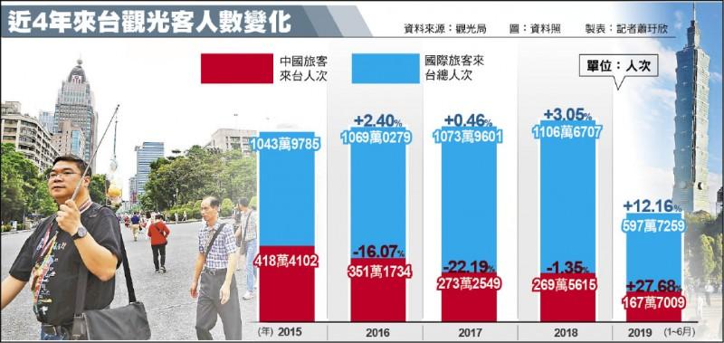 近4年來台觀光客人數變化