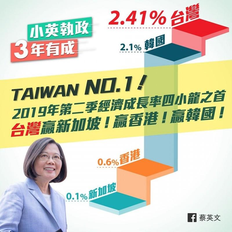 蔡英文臉書貼文︰台灣經濟好成績,大家一起繼續拚!(圖擷取自臉書)