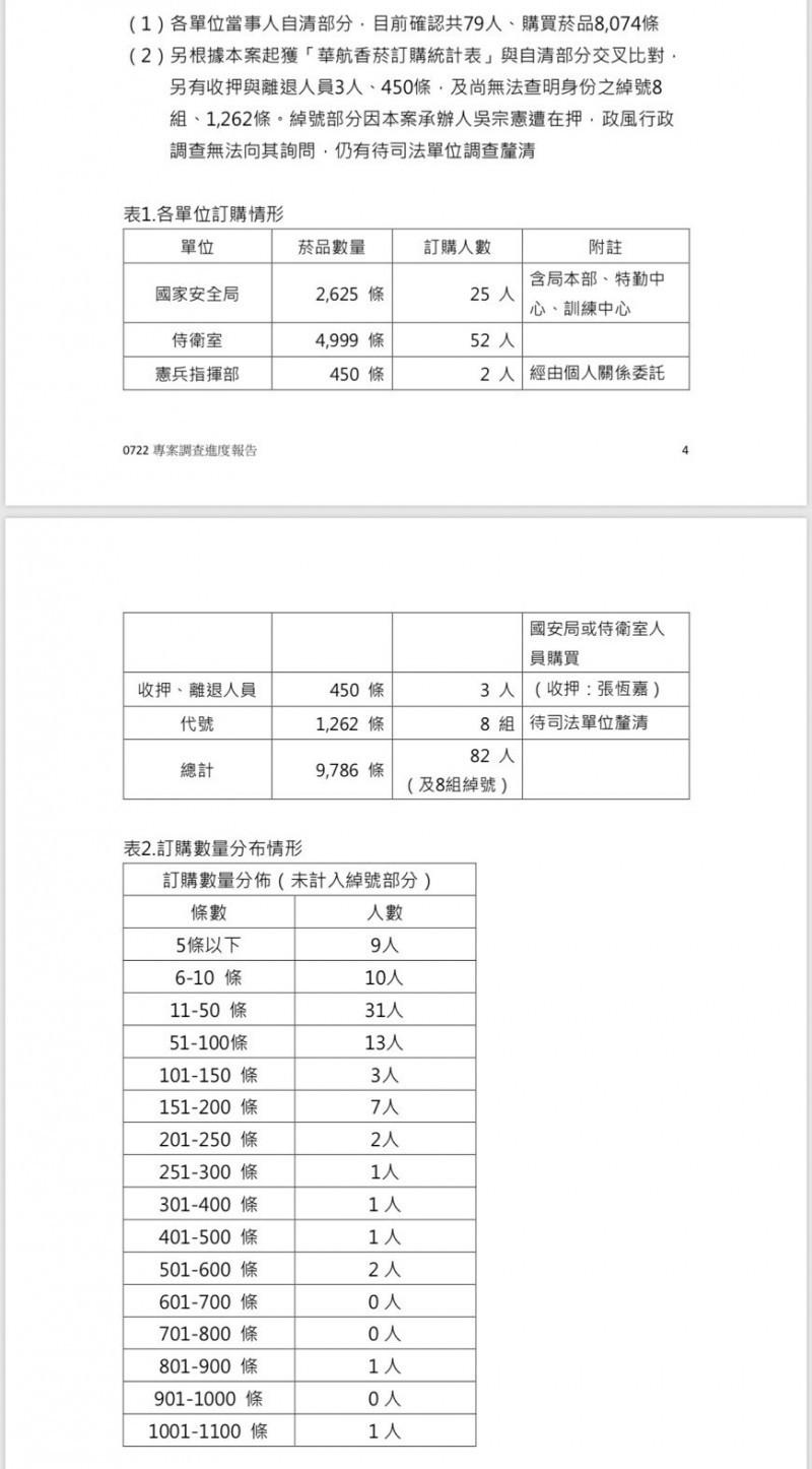 針對國安私菸案,總統府日前公佈行政調查結果,共計9786條。(資料照,總統府提供)