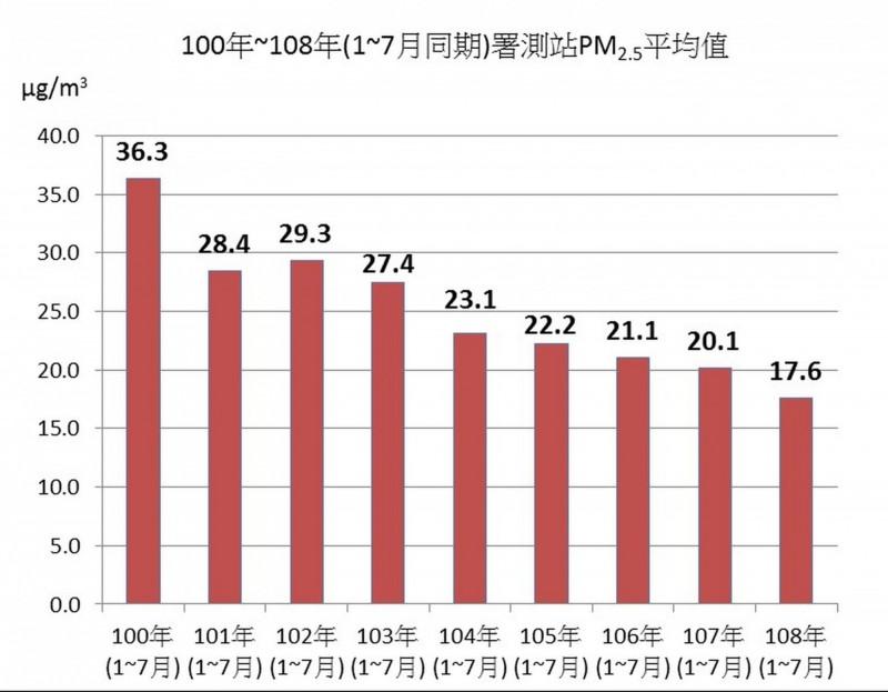 台中市今年1至7月PM2.5平均值17.6微克,比去年同期降低2.5微克。(圖台中市政府提供)