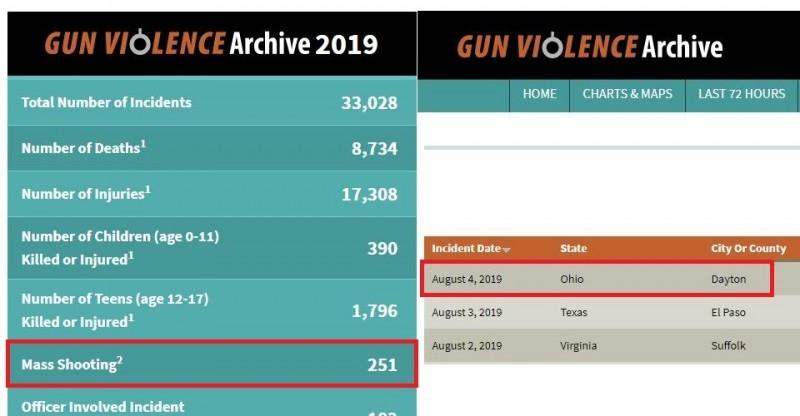 本案為美國今年度第251起大規模槍擊事件。(圖取自槍枝暴力檔案網站)