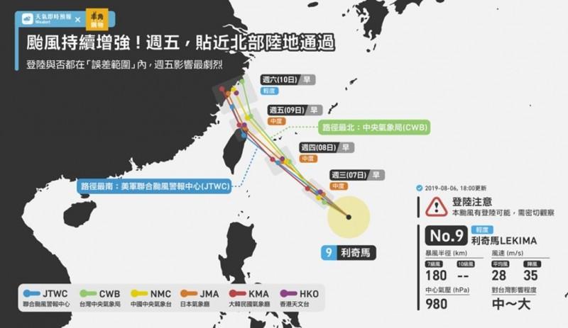 天氣即時預報指出,目前預估路徑最北的為台灣的中央氣象局,路徑最南的為聯合颱風警報中心。(圖擷取自天氣即時預報)
