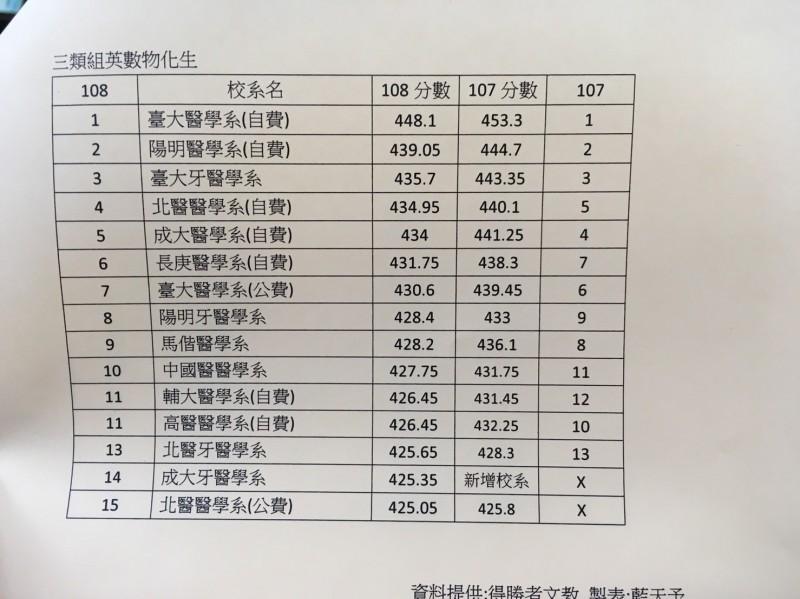 大學指考放榜,升學輔導老師劉駿豪表示,北醫大醫學系和牙醫系今年首度勝成大醫和牙醫。(記者林曉雲翻攝)