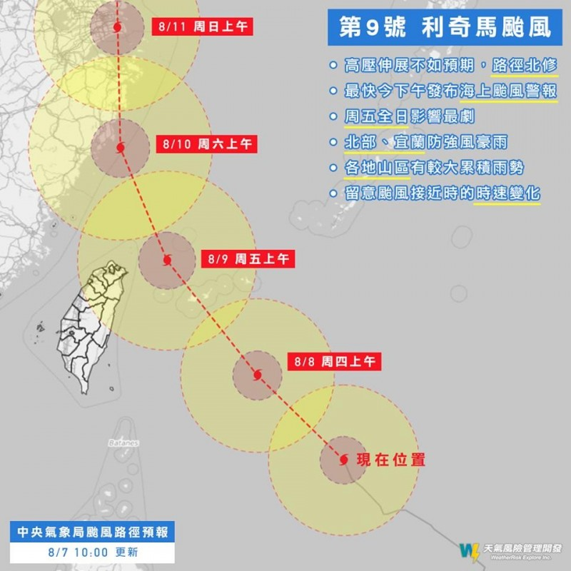 因高壓西伸幅度不如預期,預測路徑北修,颱風中心直接登陸台灣的機率下降,但中部以北依然會在暴風圈範圍內。(圖擷自「天氣風險 WeatherRisk」臉書)