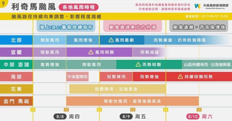 天氣風險公司指出,利奇馬颱風對北台灣的影響從週六起減緩,南部恐受西南風影響發生大雨。(圖擷取自天氣風險公司)