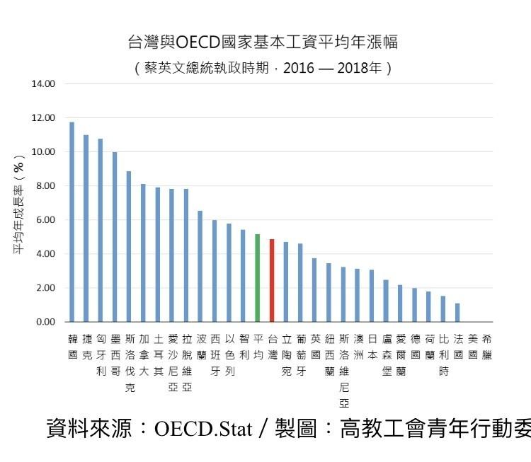 基本工資審議委員會將於今日召開,高教工會青年行動委員會今發聲明表示,OECD各國的基本工資調幅發現,我國調幅僅為29個國家中的第14名(4.86%),且仍低於世界平均5.16%。(高教工會青委會提供)