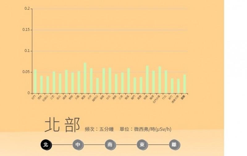 目前國內各測站輻射監測數值。(取自原能會網站)