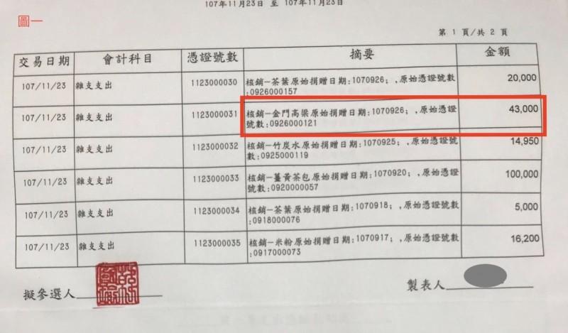 韓國瑜競總提供酒類單據。(記者王榮祥翻攝)