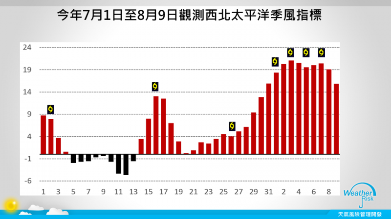 天氣風險公司總監賈新興指出,預估8月19日之後到26日間,以及9月2日至9月21日間,將是未來兩波颱風生成的活躍期。(圖擷自賈新興臉書)