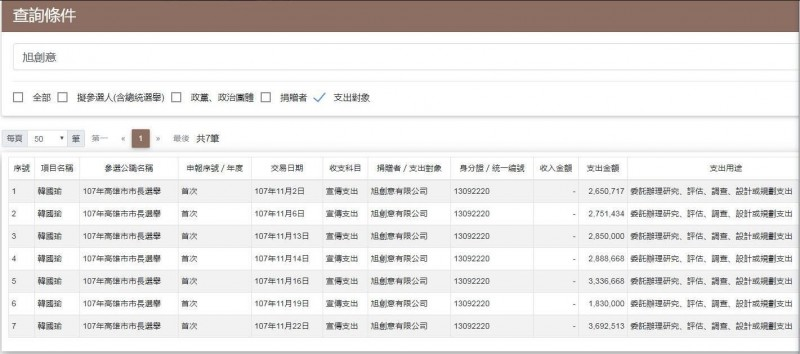 段宜康臉書貼出韓國瑜申報的支出中,給旭創意的7筆費用。(擷取自段宜康臉書)