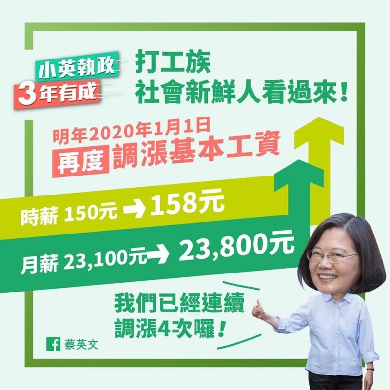 總統蔡英文今日發文表示,在她執政期間基本工資年年調漲,漲幅也比馬政府8年執政來的高。(圖取自蔡英文臉書)