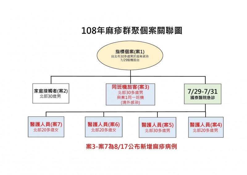 北部麻疹群聚感染案例關聯圖。(疾管署提供)