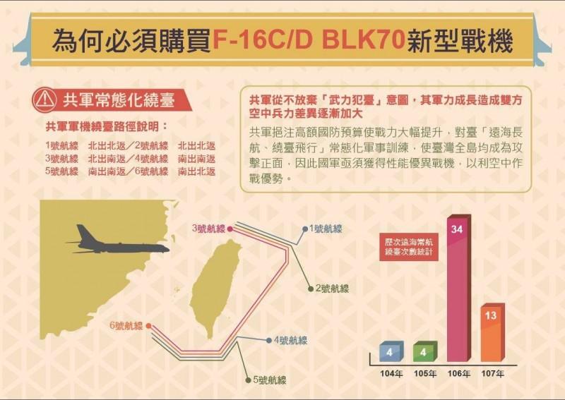 針對美國80億美元(約新台幣2500億元)的66架F-16V對台軍售案,我空軍司令部特地說明國軍之所以購買F-16V,是為了因應中共軍機繞台飛行常態化,並清楚繪出共機近年來繞台的6種路線。(圖擷自空軍司令部臉書)