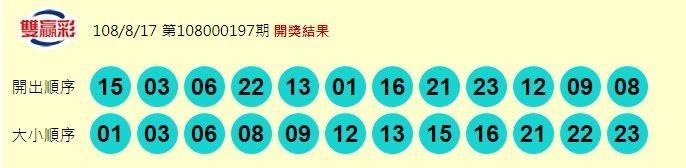 8/17 今彩539頭獎開出1注!800萬獎落新北