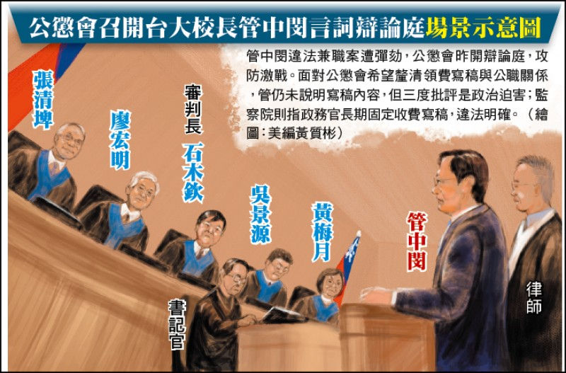 公懲會召開台大校長管中閔言詞辯論庭場景示意圖