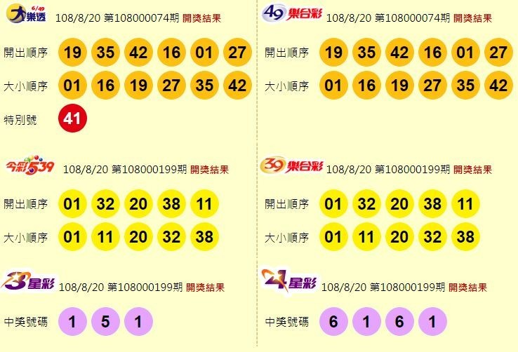 8/20 今彩539頭獎開出1注! 800萬獎落台北市