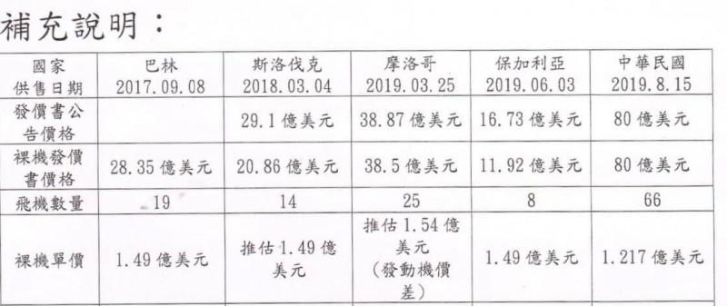 王定宇在臉書上獨家提供目前已經購買F-16V的國家,並進行價格比較。(圖翻攝自王定宇臉書)