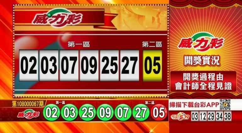 8/22 威力彩、雙贏彩、今彩539 開獎囉!
