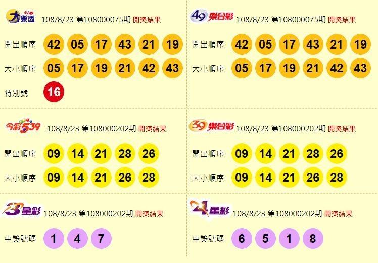 8/23 大樂透、雙贏彩及今彩539 頭獎均摃龜