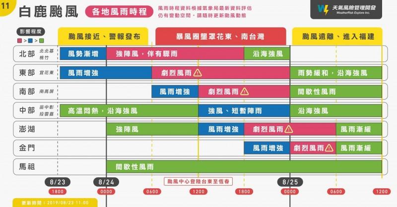 明日台灣北部會有強風、中部高溫炎熱、南部、東部則有劇烈風雨。(圖擷取自天氣風險 WeatherRisk臉書)