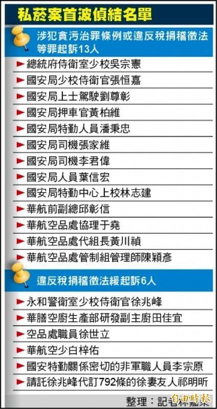 台北地檢署上週首波偵結國安特勤私菸案。(本報資料圖表)